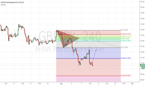 GBPJPY: GBPJPY  fibonacci retracement