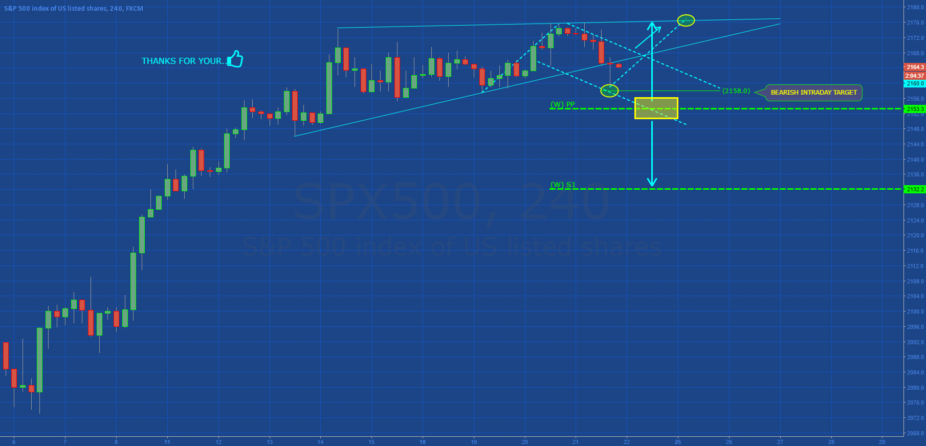 SP500: MONITOR INTRADAY