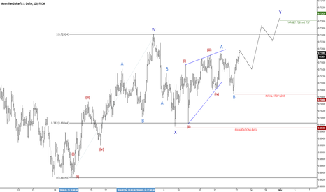 AUDUSD: Higher in a complex manner