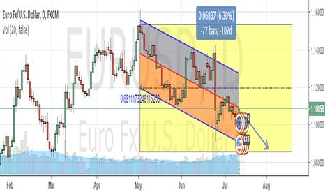 EURUSD: eurusd down to 1.08