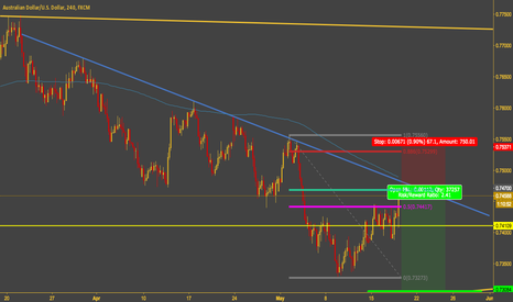 AUDUSD: AUDUSD Short Zone again