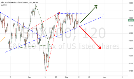 SPX500: SPX500: This will be major move!