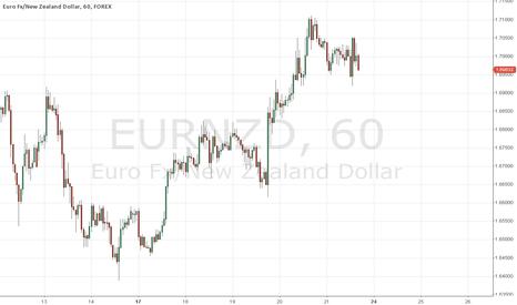 EURNZD: EUR/NZD Short Harmonic