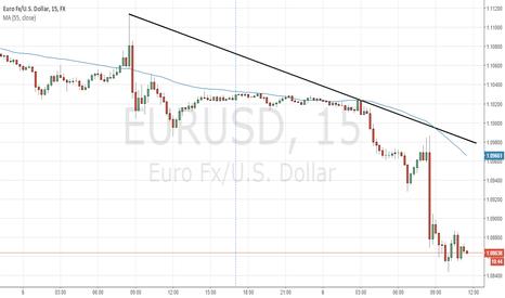 EURUSD: EURUSD is going to rebound up
