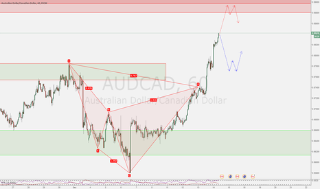 AUDCAD: Double Top or Double Bottom ?