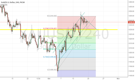 XAUUSD: What is Gold going to do?