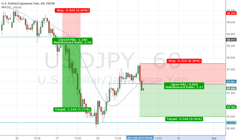 USDJPY: Possible bearish USD/JPY