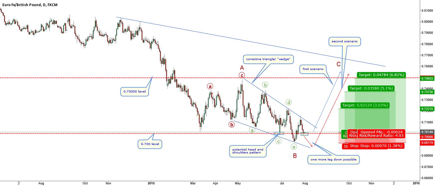 EURGBP-long term clear-short term tricky