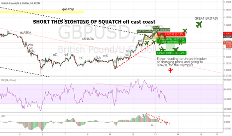 GBPUSD: Better view of GBP H.S.