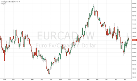EURCAD: Possible down from weekly