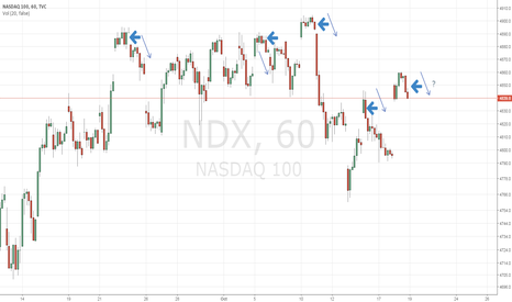 NDX: NDX Gaps Up and Can't Follow Through