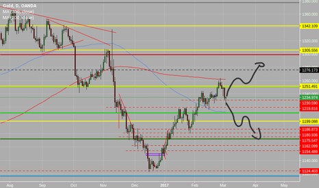 XAUUSD: violently been pull back out of the 1220 ish battle zone