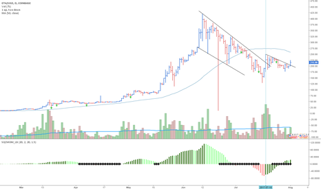 ETHUSD: ETH breaking out a bit here