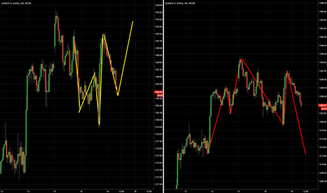 XAUUSD: Gold - What h&s wins?