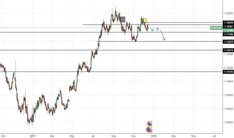 EURUSD: trading idea after ecb rate decision