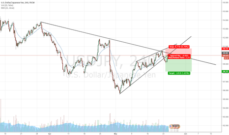 USDJPY: USDJPY 4H Short after Trendline Bounce