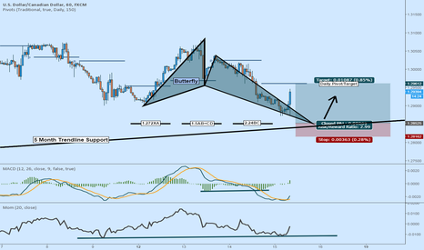 USDCAD: LONG USDCAD: Possible Butterfly Complete at Trendline Support