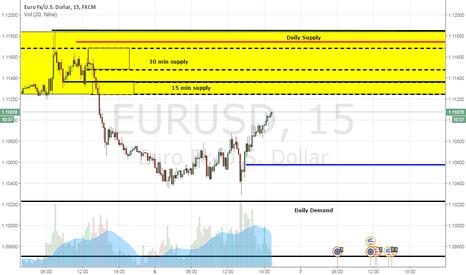 EURUSD: Short EURUSD 30 MIN SUPPLY ZONE INSIDE DAILY SUPPLY