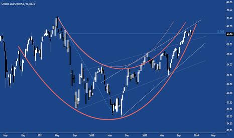 FEZ: Euro Stoxx 50: Arcing Higher