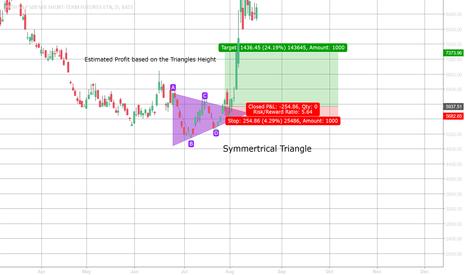 VXX: Symmetrical Triangle