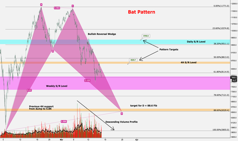 XBTUSD: Bat Pattern on Bitcoin $xbt $btc