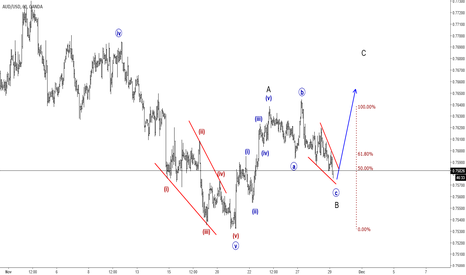 AUDUSD: AUDUSD trading In A Three-wave Setback; More Gains Can Follow