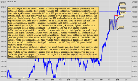XU100: Borsada Özlenen Yükseliş