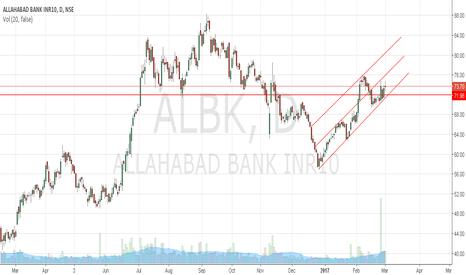 ALBK: Allahabad Bank may retrace to 72