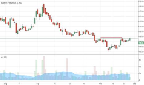 EQUITAS: Short term: trend reversal?