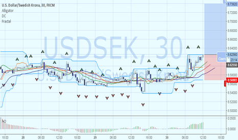 USDSEK: USDSEK – рост от локального максимума