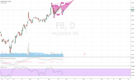 FB: Facebook new high this week