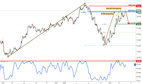 EURJPY: EURJPY testing major resistance, time to sell
