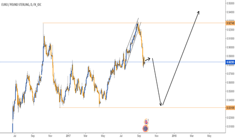 EURGBP: SELL SET UP IN EURGBP - DAILY CHART