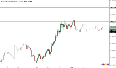 AUDCHF: AUDCHF --long opportunity?