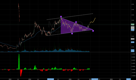 MT: Triangle broke, uptrend continue
