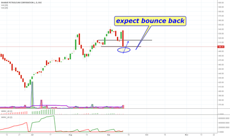 BPCL: bpcl expect bounce back