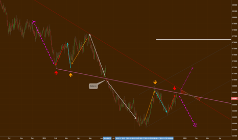 NZDUSD: Important area to watch for future of NZDUSD (going lower now)