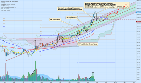 BTCUSD: SHORT Bitcoin One Week Long Trend Analysis - careful, we are at