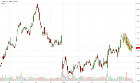SBUX: Lower Lows | Lower Highs