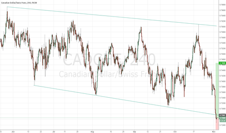 CADCHF: CAD CHF possible long as rejecting the bottom of the channel