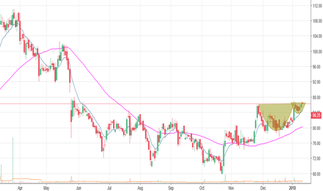 DISHTV: cup & handle formation