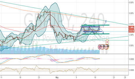 GBPJPY: having neutral on 240m chart GBPJPY