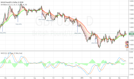 GBPUSD: MA Ribbon and MACD setup