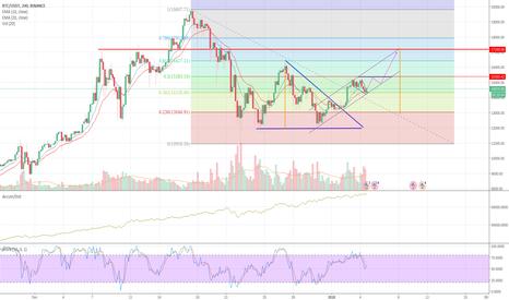 BTCUSDT: Bitcoin triangle breakout. Next target 17189 USDT?