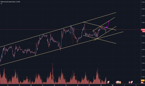 GBPCAD: GBPCAD: Buy the breakout !