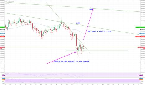 BTCUSDT: BTC - Double bottom reversal to the upside . Lets go visit 15400