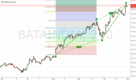 BATAINDIA: BATA ready to Slip ??