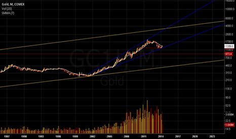 GC1!: Gold Long Term Trends