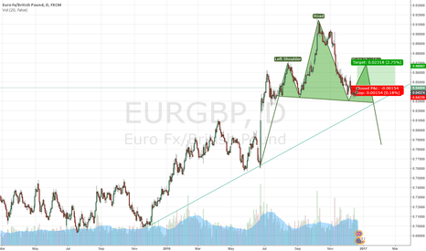 EURGBP: EURGBP possible forming of a Head and Shoulders pattern.