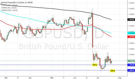 GBPUSD: SHORT GBPUSD: CENTRAL BANK EXPECTATIONS - BOE/ ECB/ BOJ & FOMC